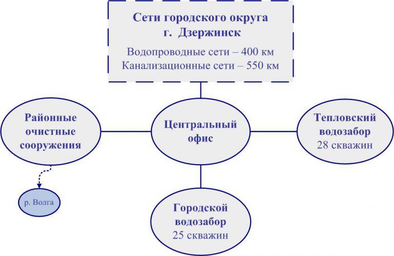 struktura_vodokanala